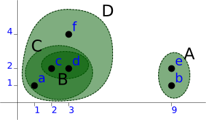 Graph showing the fourth clustering step.