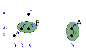 Graph showing the second clustering step.
