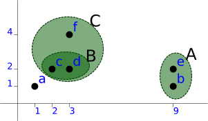 Graph showing the third clustering step.