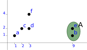 Graph showing the fist clustering step